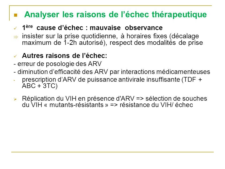 Discuter lindication dun 2 traitement Auparavant évaluer l observance et la renforcer Si échec virologique => répéter la mesure de la charge virale après 3 mois de traitement supplémentaire bien suivi Si CV toujours > 5 000 cp/ml => 2 ème ligne de traitement à proposer Recommandation OMS 2 ème ligne ARV: -Changer les 3 ARV du 1 er ttt pour 3 ARV que le patient na jamais pris -Associer 2 INTI + 1 IP boosté (ATZ/r > LPV/r)