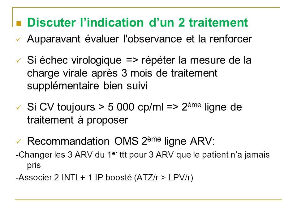 Discuter lindication dun 2 traitement Auparavant évaluer l'observance et la renforcer Si échec virologique => répéter la mesure de la charge virale ap