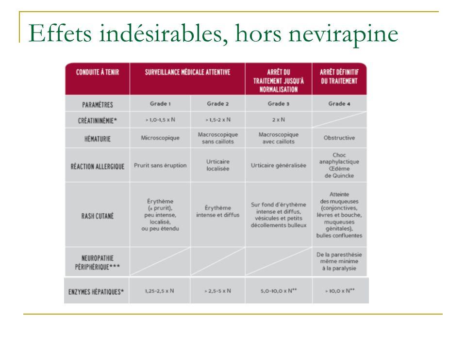 Effets indésirables, hors nevirapine