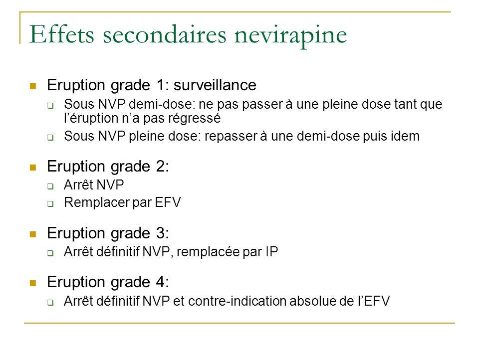 Effets secondaires nevirapine Eruption grade 1: surveillance Sous NVP demi-dose: ne pas passer à une pleine dose tant que léruption na pas régressé So