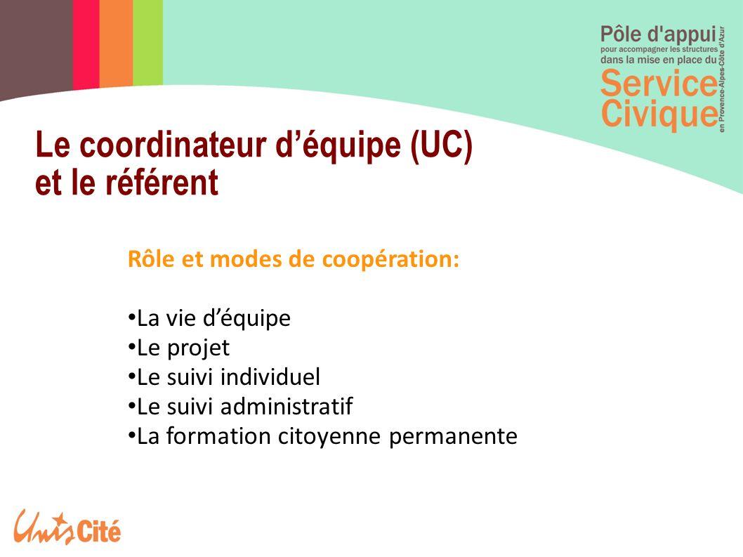 Rôle et modes de coopération: La vie déquipe Le projet Le suivi individuel Le suivi administratif La formation citoyenne permanente Le coordinateur dé