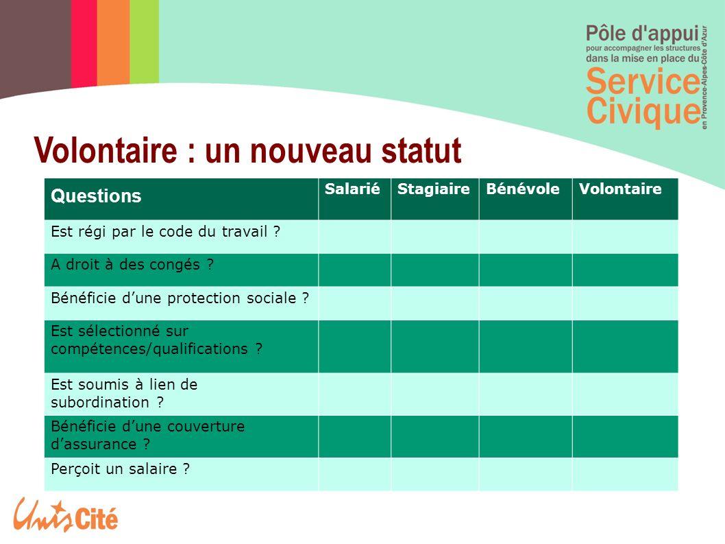 Volontaire : un nouveau statut Questions SalariéStagiaireBénévoleVolontaire Est régi par le code du travail ? A droit à des congés ? Bénéficie dune pr