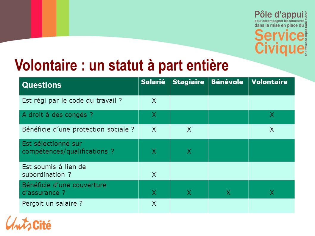 Volontaire : un statut à part entière Questions SalariéStagiaireBénévoleVolontaire Est régi par le code du travail ?X A droit à des congés ?XX Bénéfic