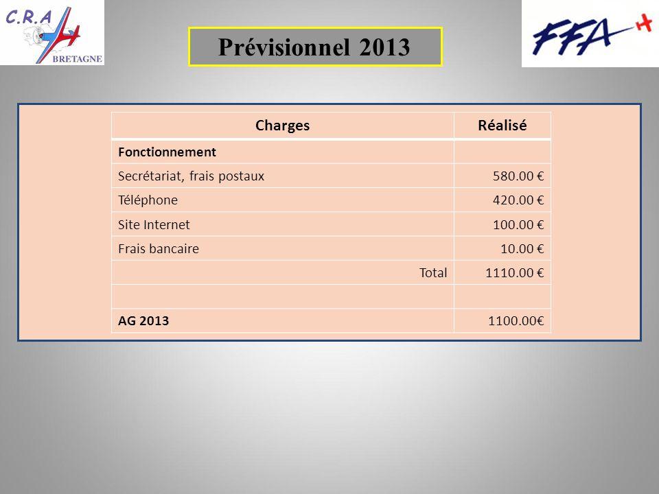 ChargesRéalisé Fonctionnement Secrétariat, frais postaux580.00 Téléphone420.00 Site Internet100.00 Frais bancaire10.00 Total1110.00 AG 20131100.00 Prévisionnel 2013