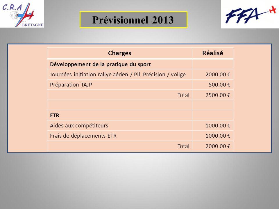 ChargesRéalisé Développement de la pratique du sport Journées initiation rallye aérien / Pil.