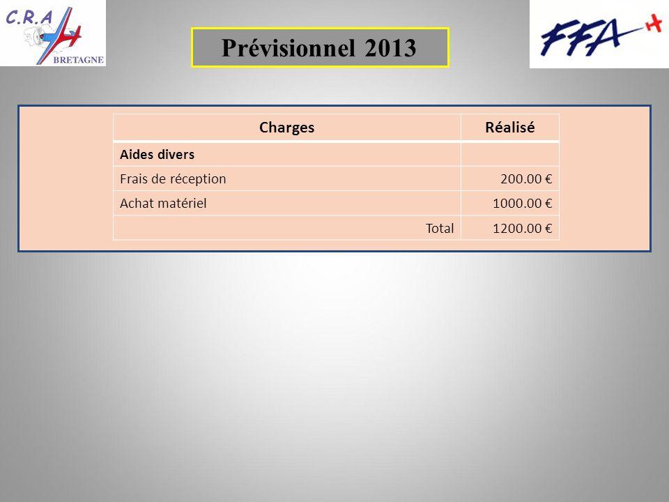 ChargesRéalisé Aides divers Frais de réception200.00 Achat matériel1000.00 Total1200.00 Prévisionnel 2013