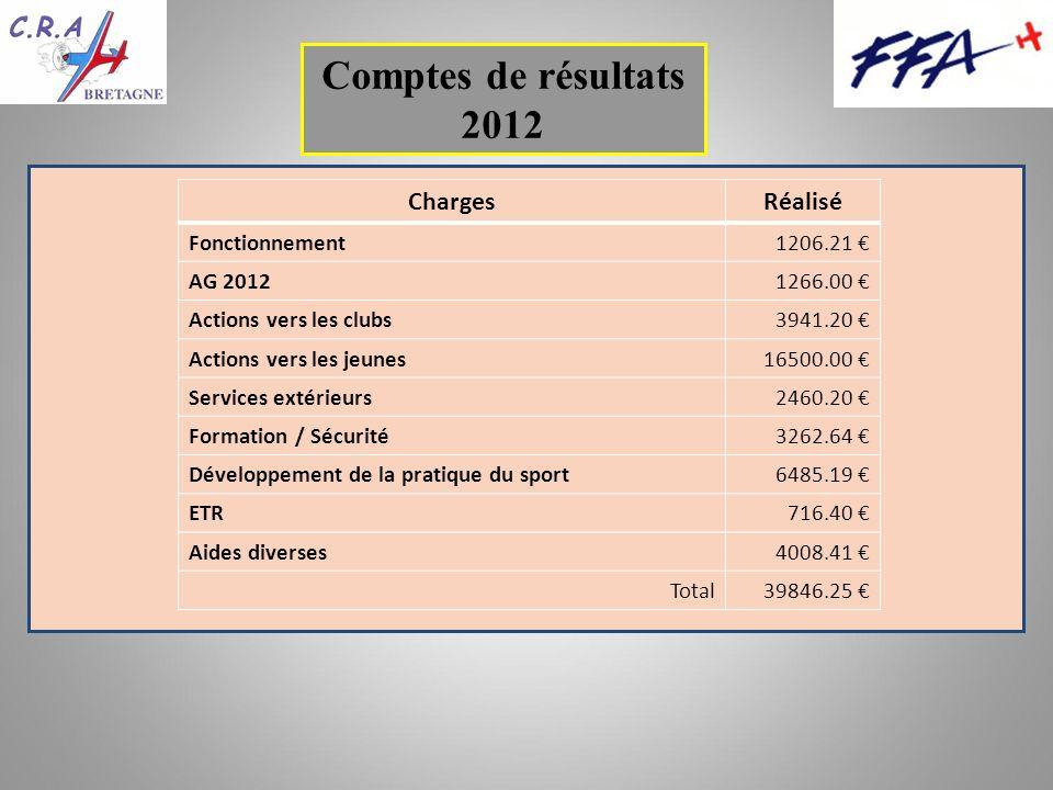 Comptes de résultats 2012 ChargesRéalisé Fonctionnement1206.21 AG 20121266.00 Actions vers les clubs3941.20 Actions vers les jeunes16500.00 Services extérieurs2460.20 Formation / Sécurité3262.64 Développement de la pratique du sport6485.19 ETR716.40 Aides diverses4008.41 Total39846.25