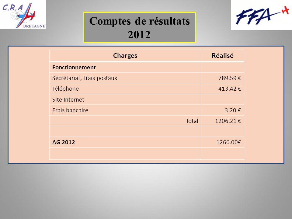 Comptes de résultats 2012 ChargesRéalisé Fonctionnement Secrétariat, frais postaux789.59 Téléphone413.42 Site Internet Frais bancaire3.20 Total1206.21 AG 20121266.00