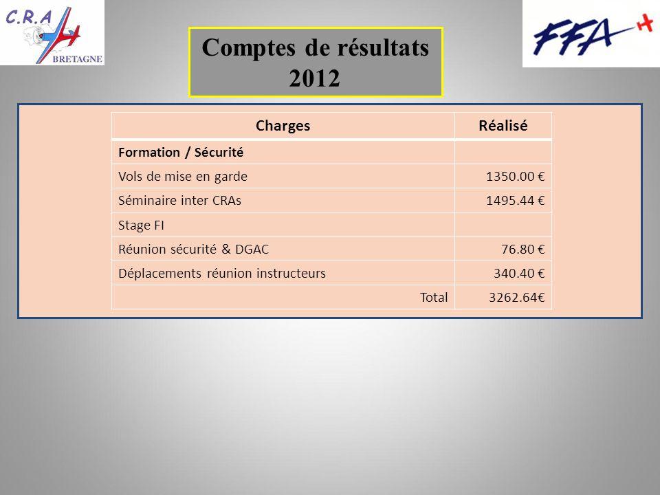 Comptes de résultats 2012 ChargesRéalisé Formation / Sécurité Vols de mise en garde1350.00 Séminaire inter CRAs1495.44 Stage FI Réunion sécurité & DGAC76.80 Déplacements réunion instructeurs340.40 Total3262.64