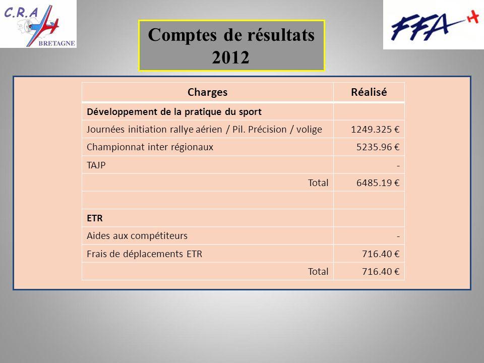 Comptes de résultats 2012 ChargesRéalisé Développement de la pratique du sport Journées initiation rallye aérien / Pil.