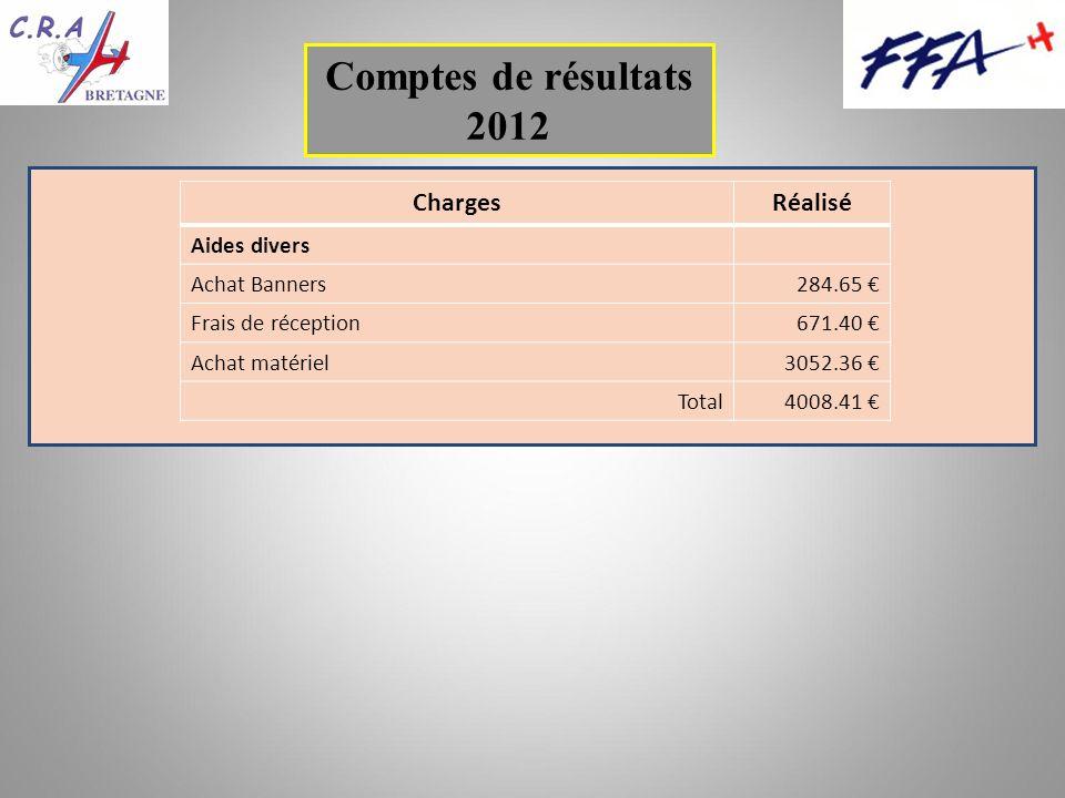 Comptes de résultats 2012 ChargesRéalisé Aides divers Achat Banners284.65 Frais de réception671.40 Achat matériel3052.36 Total4008.41