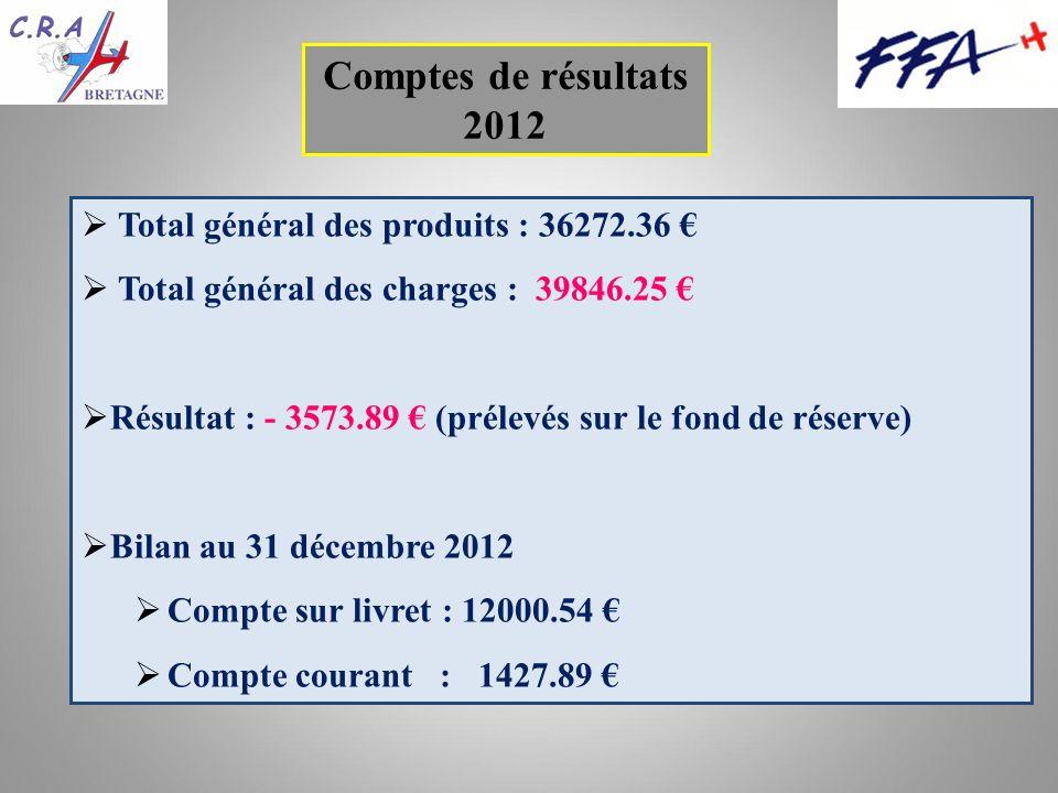 Total général des produits : 36272.36 Total général des charges : 39846.25 Résultat : - 3573.89 (prélevés sur le fond de réserve) Bilan au 31 décembre 2012 Compte sur livret : 12000.54 Compte courant : 1427.89 Comptes de résultats 2012
