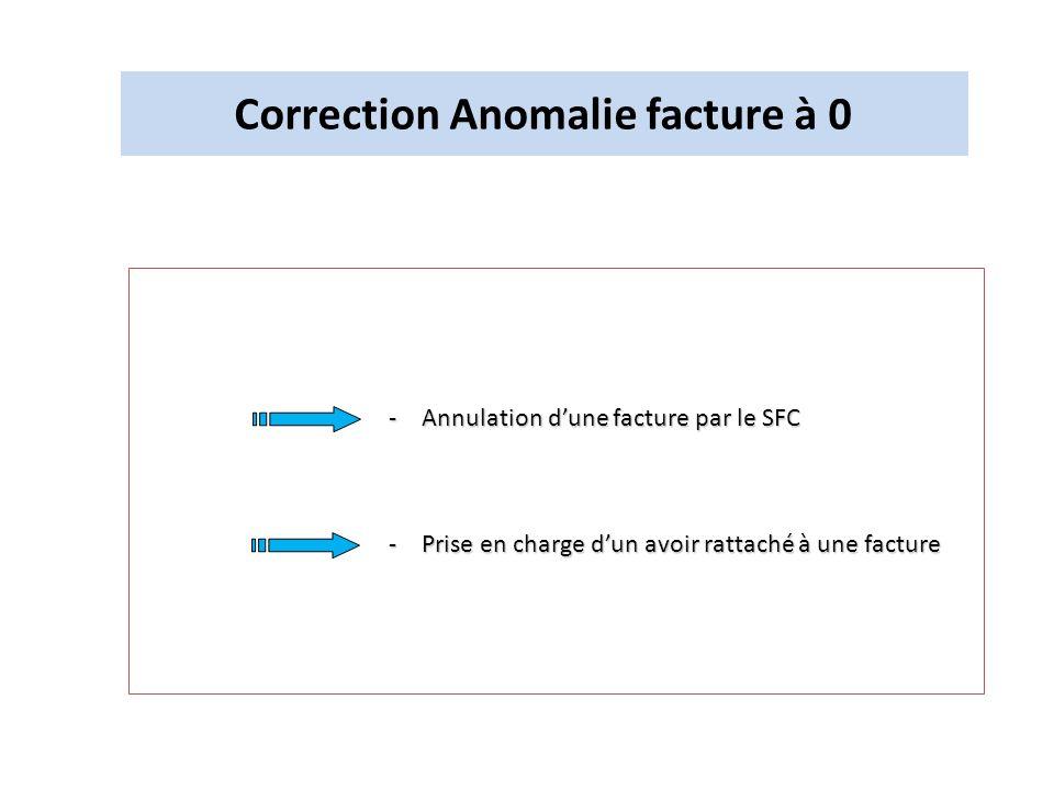 Correction Anomalie facture à 0 -Annulation dune facture par le SFC -Prise en charge dun avoir rattaché à une facture