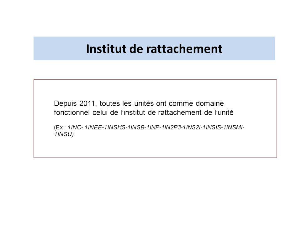 Institut de rattachement Depuis 2011, toutes les unités ont comme domaine fonctionnel celui de linstitut de rattachement de lunité (Ex : 1INC- 1INEE-1