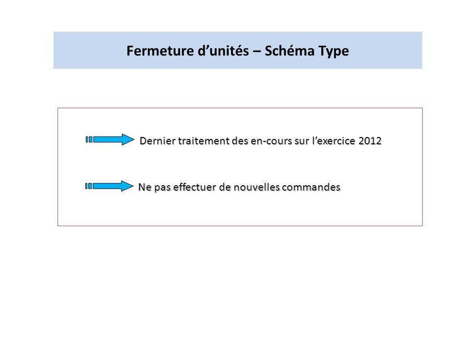 Fermeture dunités – Schéma Type Dernier traitement des en-cours sur lexercice 2012 Ne pas effectuer de nouvelles commandes