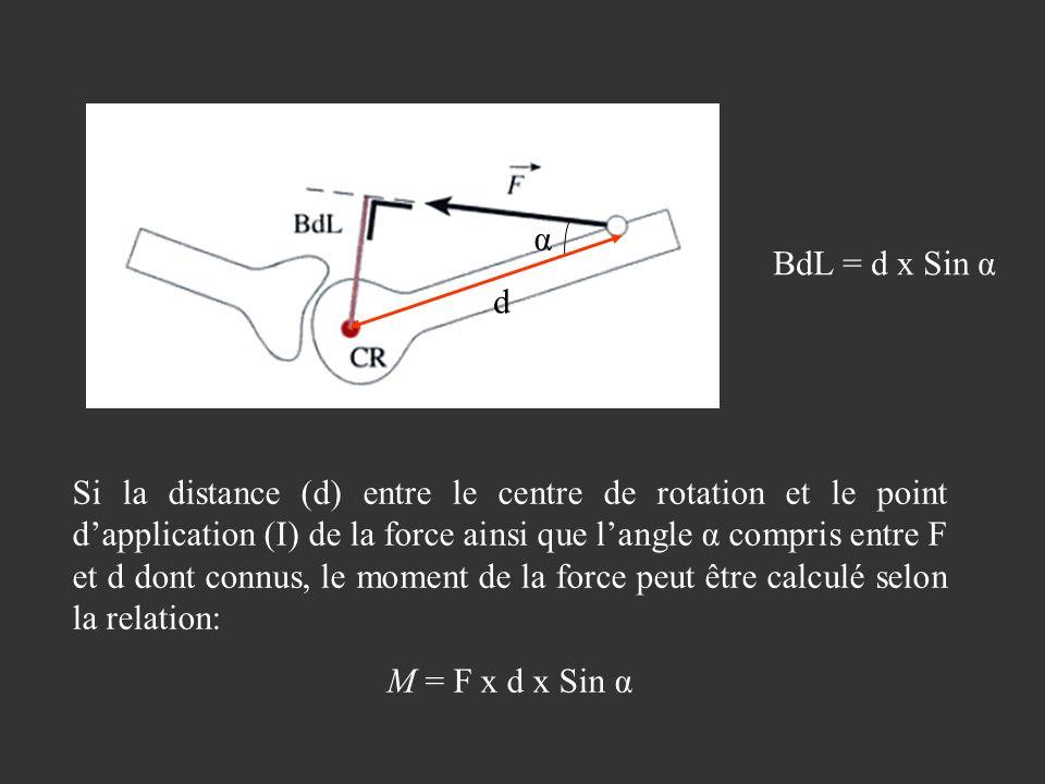 Si la distance (d) entre le centre de rotation et le point dapplication (I) de la force ainsi que langle α compris entre F et d dont connus, le moment de la force peut être calculé selon la relation: M = F x d x Sin α d α BdL = d x Sin α