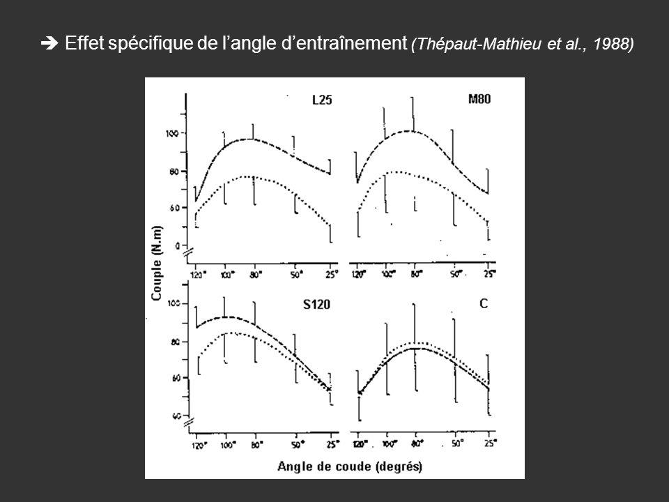 Effet spécifique de langle dentraînement (Thépaut-Mathieu et al., 1988)