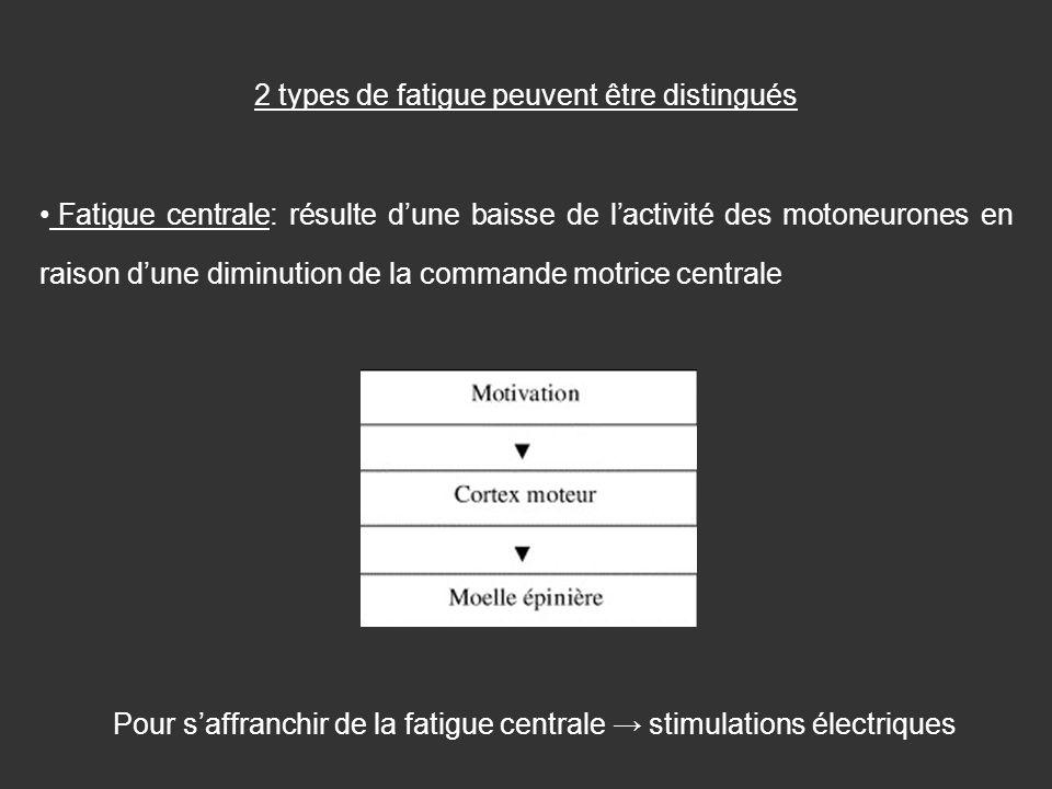 2 types de fatigue peuvent être distingués Fatigue centrale: résulte dune baisse de lactivité des motoneurones en raison dune diminution de la command
