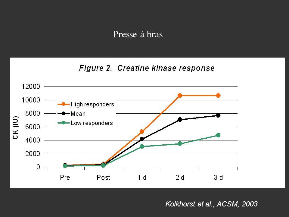 Kolkhorst et al., ACSM, 2003 Presse à bras