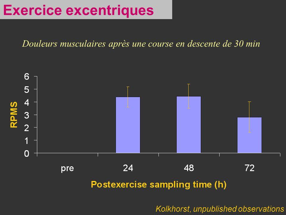 Douleurs musculaires après une course en descente de 30 min Kolkhorst, unpublished observations Exercice excentriques