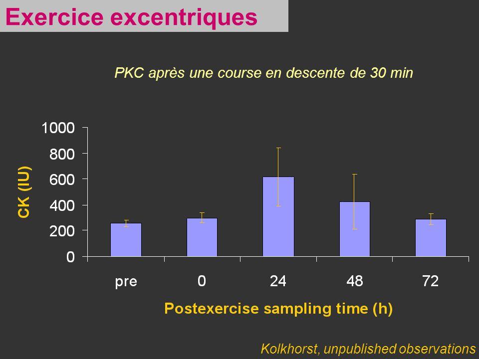 Kolkhorst, unpublished observations PKC après une course en descente de 30 min Exercice excentriques