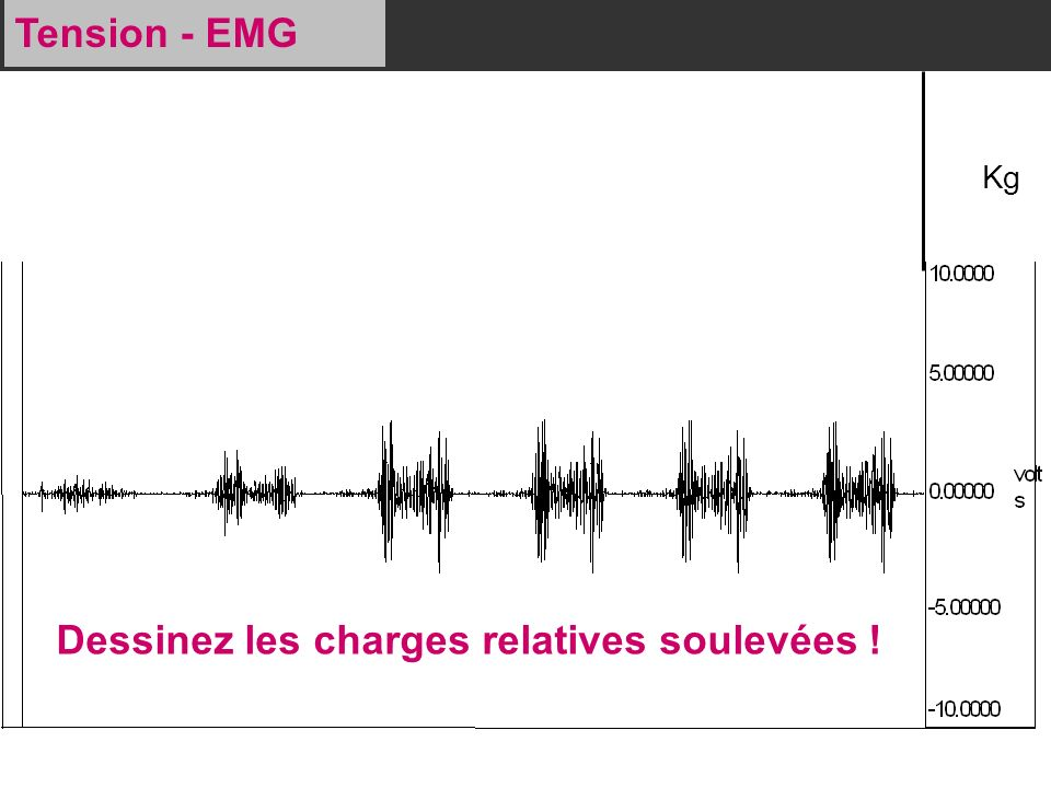 Tension - EMG Dessinez les charges relatives soulevées ! Kg