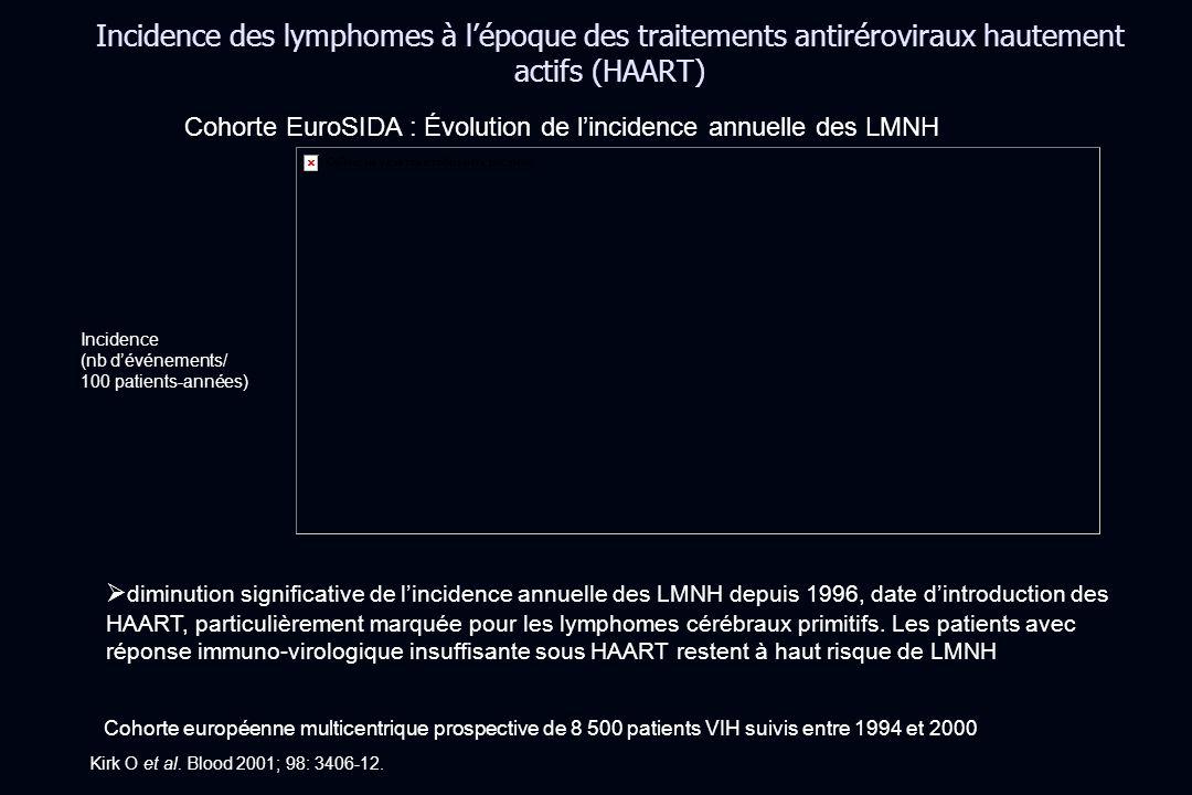 Incidence des lymphomes à lépoque des traitements antiréroviraux hautement actifs (HAART) Kirk O et al. Blood 2001; 98: 3406-12. Cohorte EuroSIDA : Év