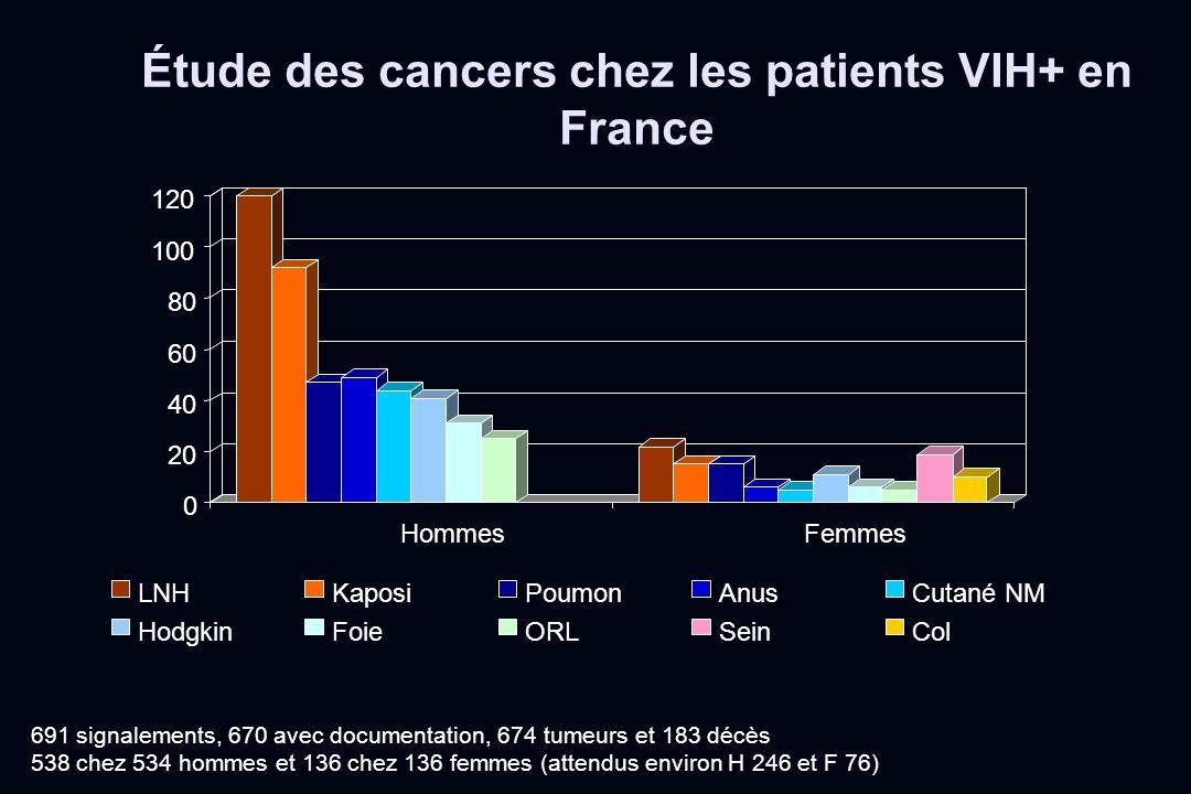 Étude des cancers chez les patients VIH+ en France 691 signalements, 670 avec documentation, 674 tumeurs et 183 décès 538 chez 534 hommes et 136 chez
