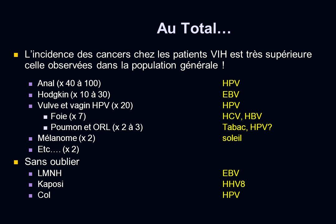 Au Total… Lincidence des cancers chez les patients VIH est très supérieure celle observées dans la population générale ! Lincidence des cancers chez l