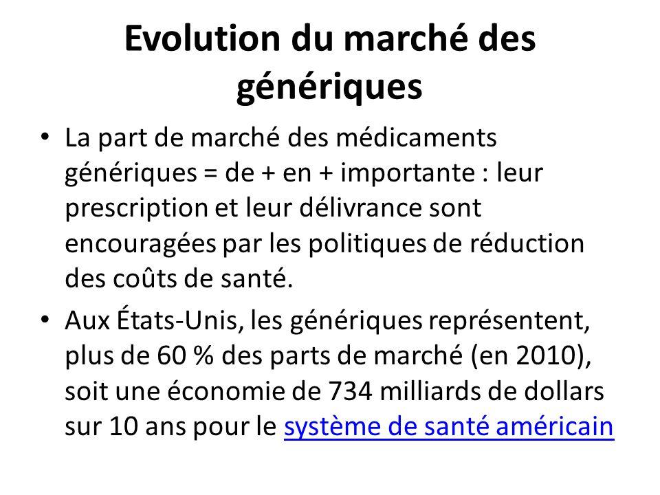 Evolution du marché des génériques La part de marché des médicaments génériques = de + en + importante : leur prescription et leur délivrance sont enc