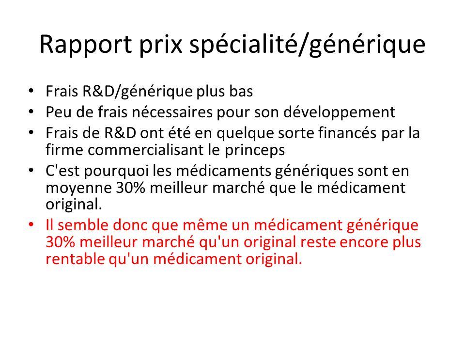 Rapport prix spécialité/générique Frais R&D/générique plus bas Peu de frais nécessaires pour son développement Frais de R&D ont été en quelque sorte f
