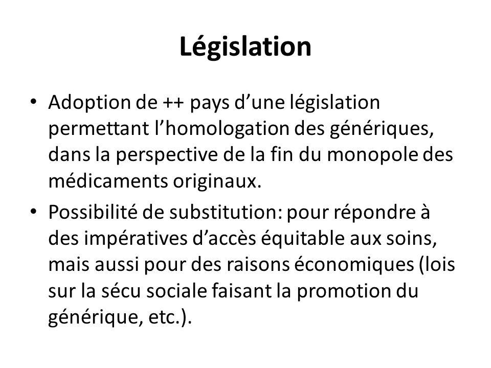 Législation Adoption de ++ pays dune législation permettant lhomologation des génériques, dans la perspective de la fin du monopole des médicaments or