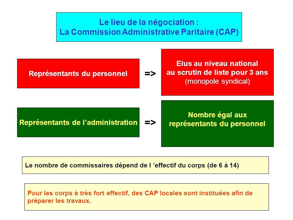 Représentants du personnel => Elus au niveau national au scrutin de liste pour 3 ans (monopole syndical) => Nombre égal aux représentants du personnel