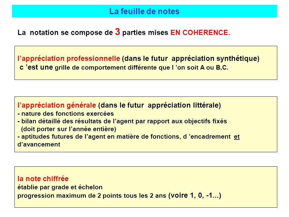 lappréciation professionnelle (dans le futur appréciation synthétique) c est une grille de comportement différente que l on soit A ou B,C. lappréciati