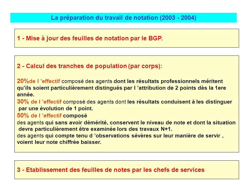 La préparation du travail de notation (2003 - 2004) 1 - Mise à jour des feuilles de notation par le BGP. 2 - Calcul des tranches de population (par co
