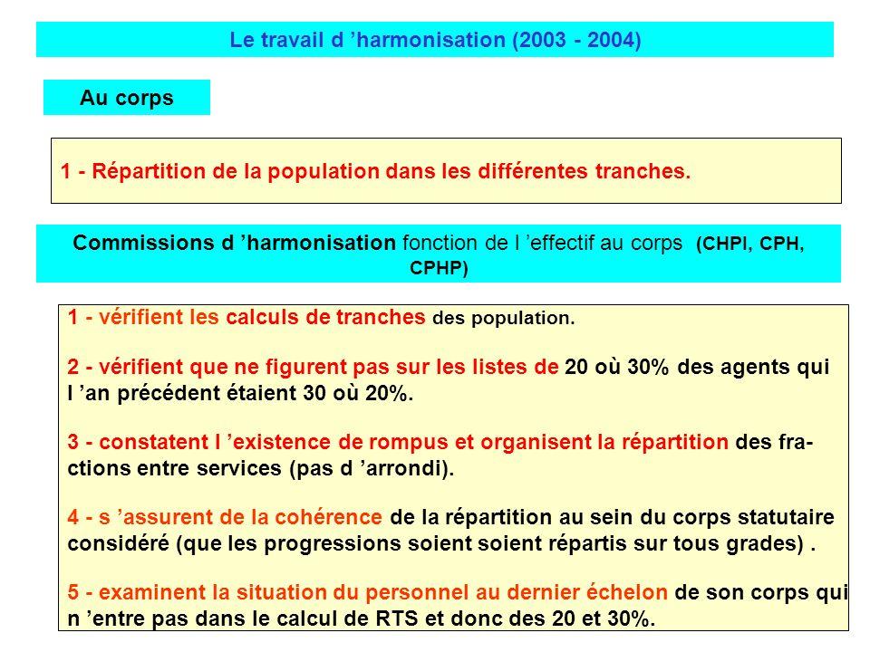 1 - Répartition de la population dans les différentes tranches. Le travail d harmonisation (2003 - 2004) Au corps Commissions d harmonisation fonction