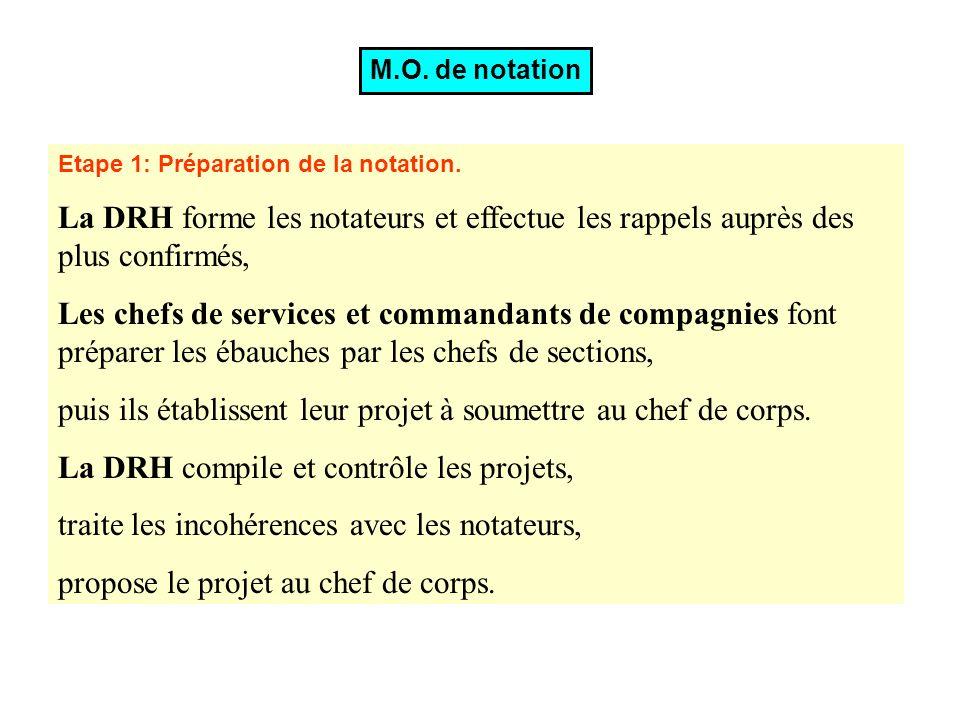 M.O. de notation Etape 1: Préparation de la notation. La DRH forme les notateurs et effectue les rappels auprès des plus confirmés, Les chefs de servi