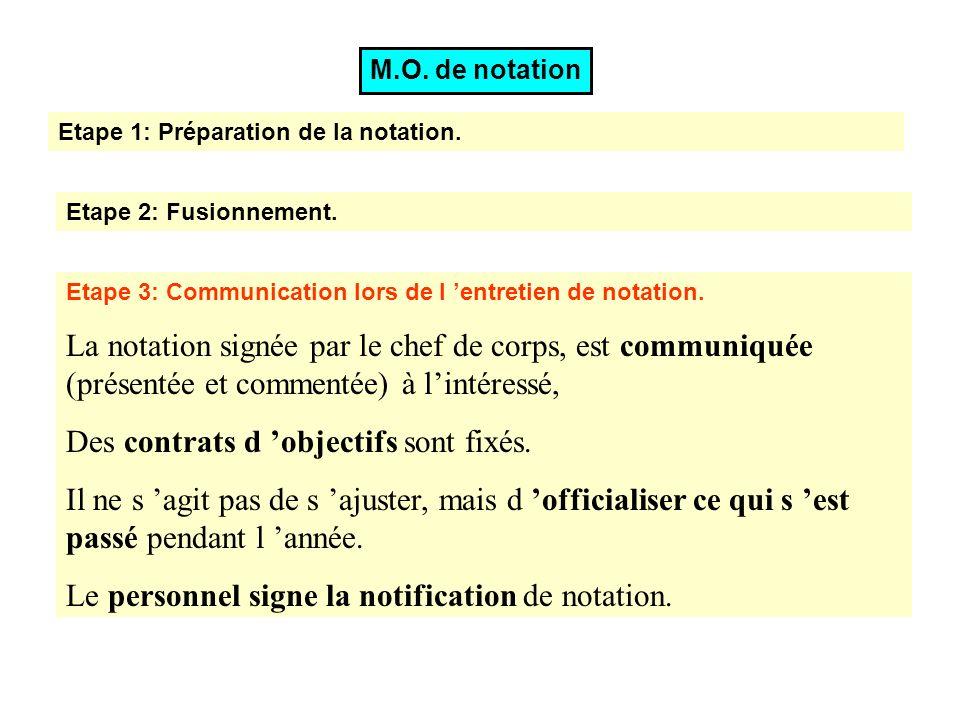 Etape 3: Communication lors de l entretien de notation. La notation signée par le chef de corps, est communiquée (présentée et commentée) à lintéressé