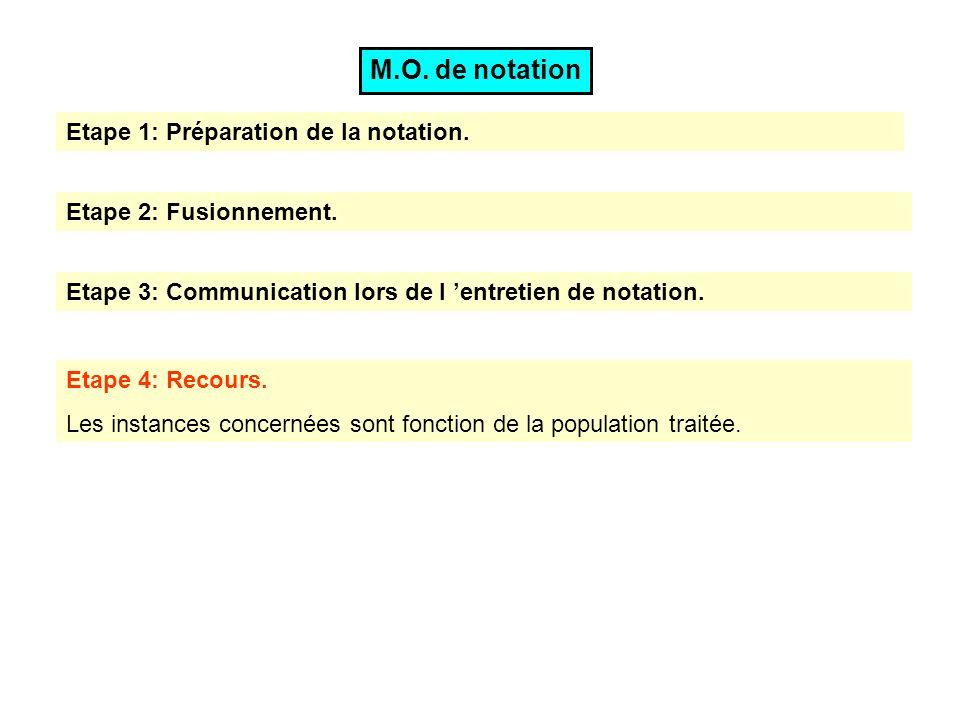 Etape 3: Communication lors de l entretien de notation. Etape 1: Préparation de la notation. Etape 2: Fusionnement. M.O. de notation Etape 4: Recours.