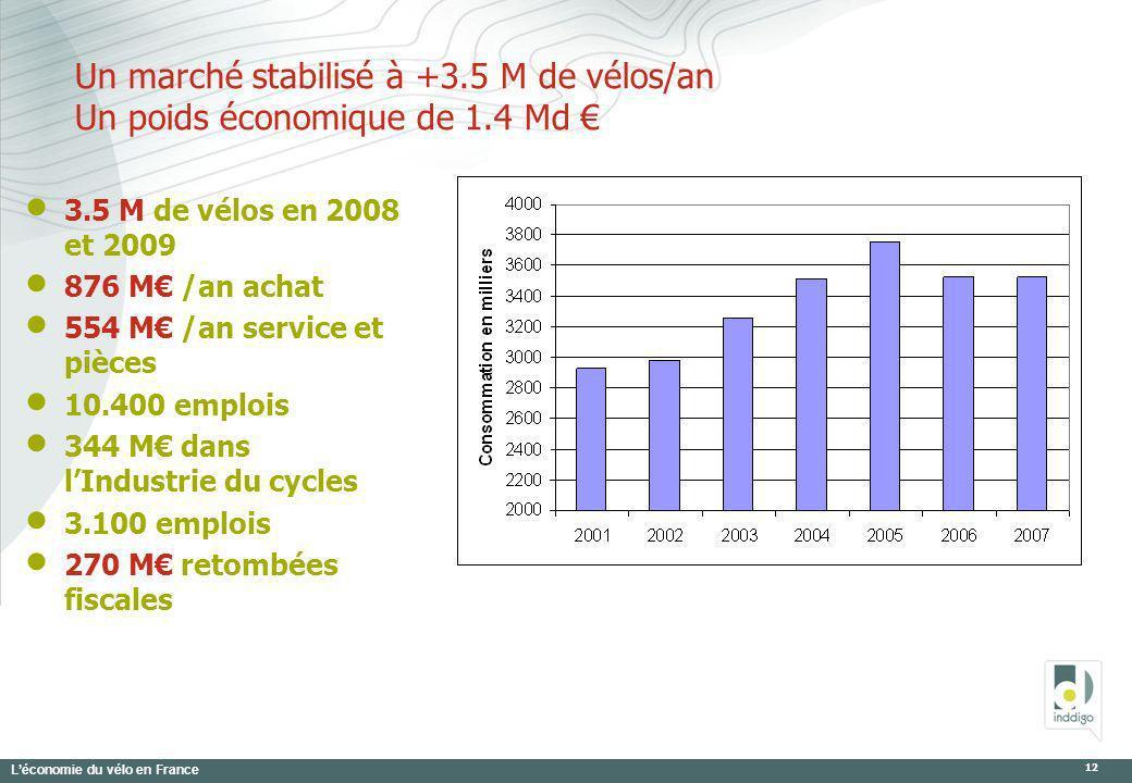 Léconomie du vélo en France 12 Un marché stabilisé à +3.5 M de vélos/an Un poids économique de 1.4 Md 3.5 M de vélos en 2008 et 2009 876 M /an achat 5