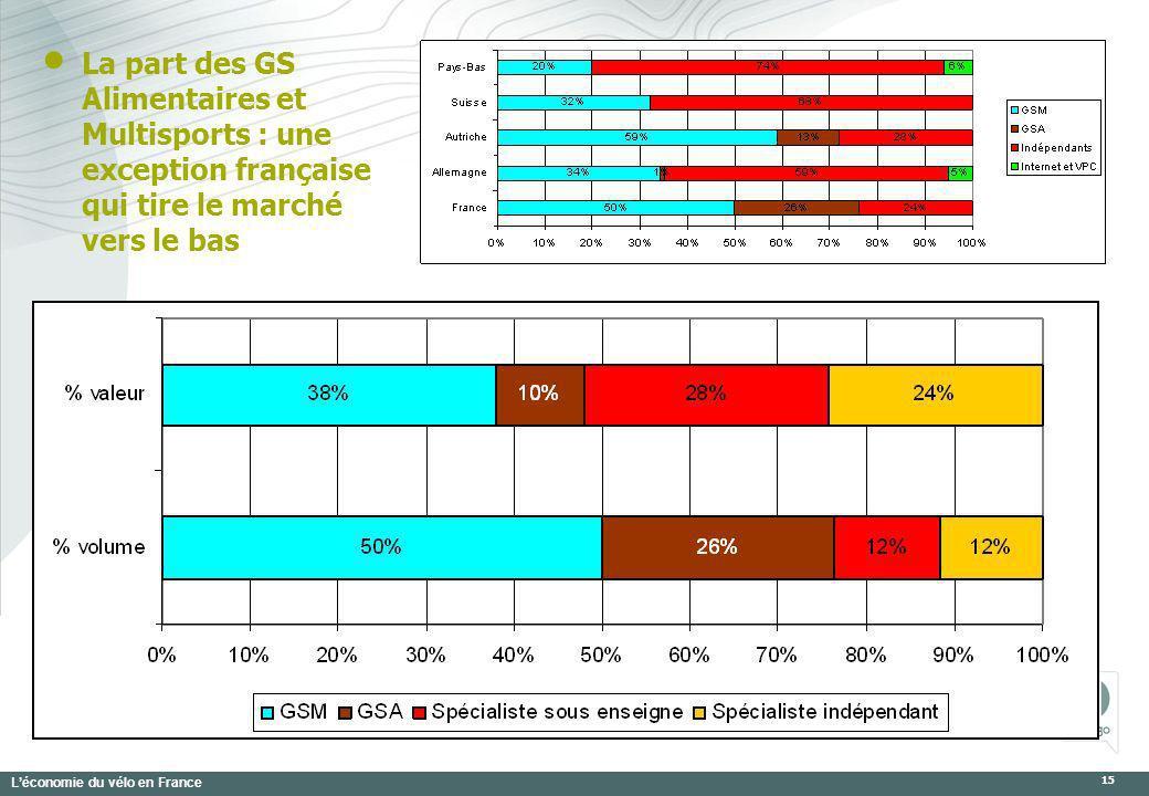 Léconomie du vélo en France 15 La part des GS Alimentaires et Multisports : une exception française qui tire le marché vers le bas