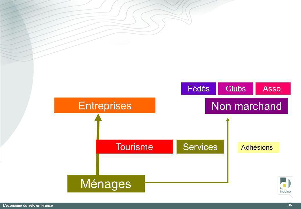 Léconomie du vélo en France 16 Ménages Entreprises Non marchand FédésAsso.Clubs Adhésions TourismeServices