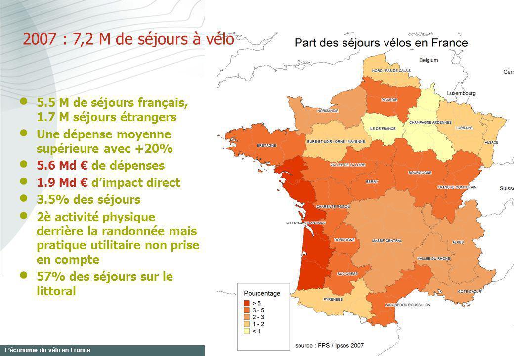 Léconomie du vélo en France 17 2007 : 7,2 M de séjours à vélo 5.5 M de séjours français, 1.7 M séjours étrangers Une dépense moyenne supérieure avec +