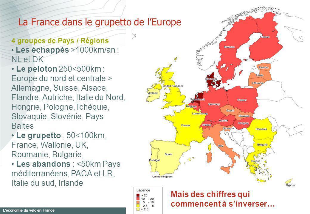 Léconomie du vélo en France 3 42 % de la population soit 24 millions de pratiquants dont 16.8 millions de réguliers (au moins une fois par mois) Usages principaux : Pratique loisirs et tourisme : 94% des cyclistes Pratique utilitaire en croissance : 15% régulièrement Pratique sportive : 8% 2007 : le vélo, 1ère activité physique des français