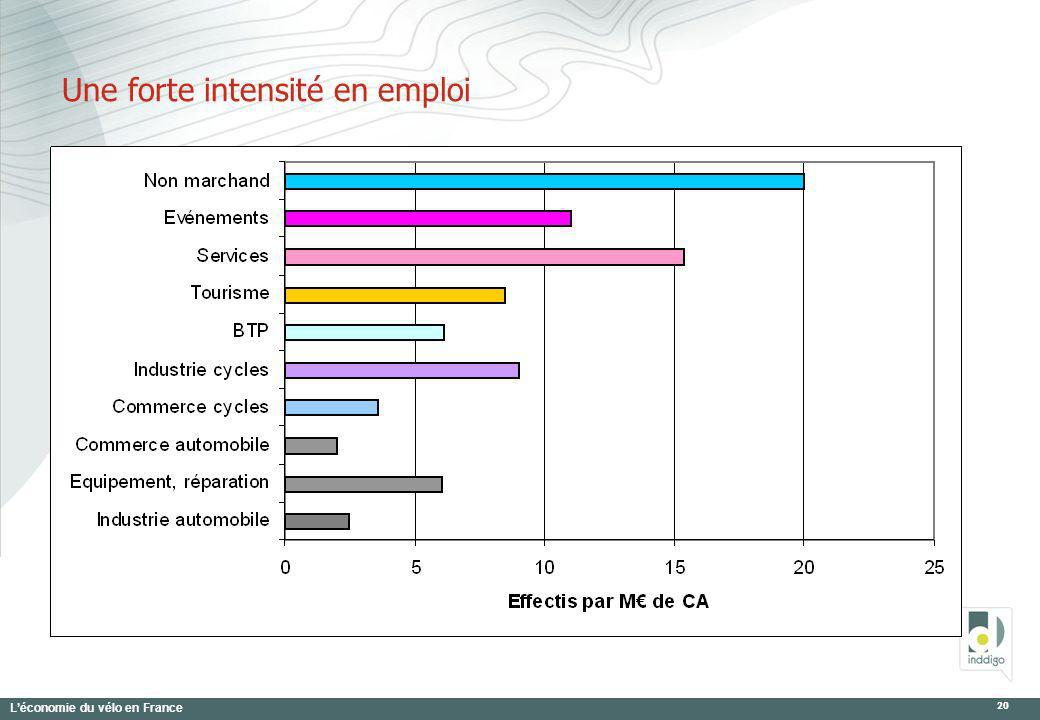 Léconomie du vélo en France 20 Une forte intensité en emploi