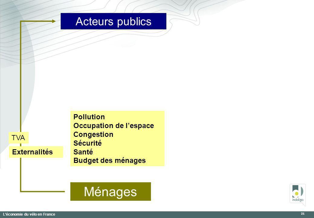 Léconomie du vélo en France 21 Acteurs publics Ménages TVA Externalités Pollution Occupation de lespace Congestion Sécurité Santé Budget des ménages