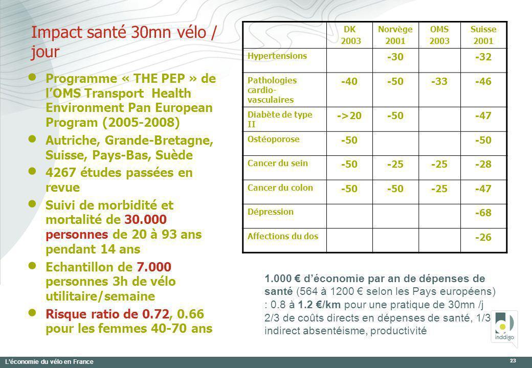 Léconomie du vélo en France 23 DK 2003 Norvège 2001 OMS 2003 Suisse 2001 Hypertensions -30-32 Pathologies cardio- vasculaires -40-50-33-46 Diabète de