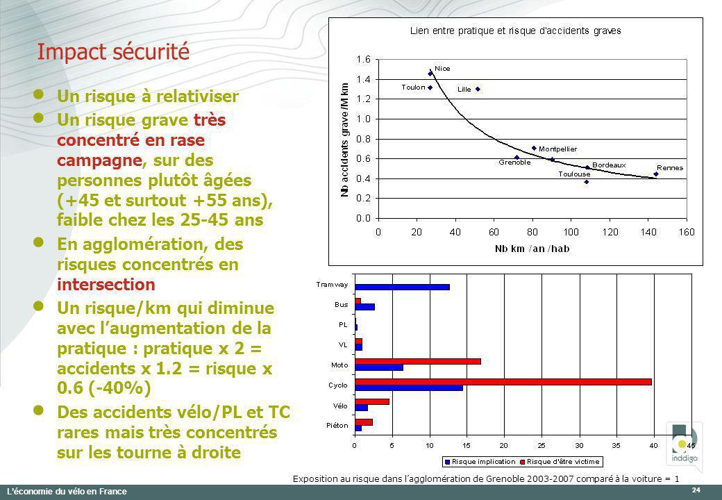 Léconomie du vélo en France 24 Exposition au risque dans lagglomération de Grenoble 2003-2007 comparé à la voiture = 1 Un risque à relativiser Un risq