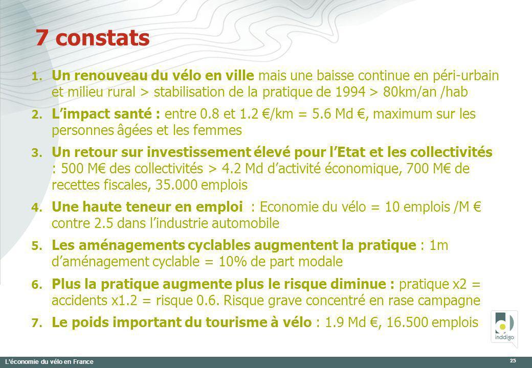 Léconomie du vélo en France 25 7 constats 1. Un renouveau du vélo en ville mais une baisse continue en péri-urbain et milieu rural > stabilisation de