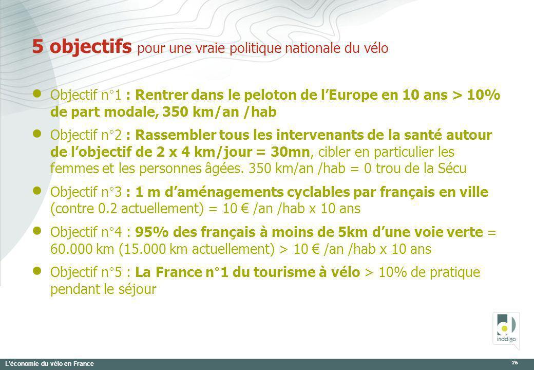 Léconomie du vélo en France 26 5 objectifs pour une vraie politique nationale du vélo Objectif n°1 : Rentrer dans le peloton de lEurope en 10 ans > 10